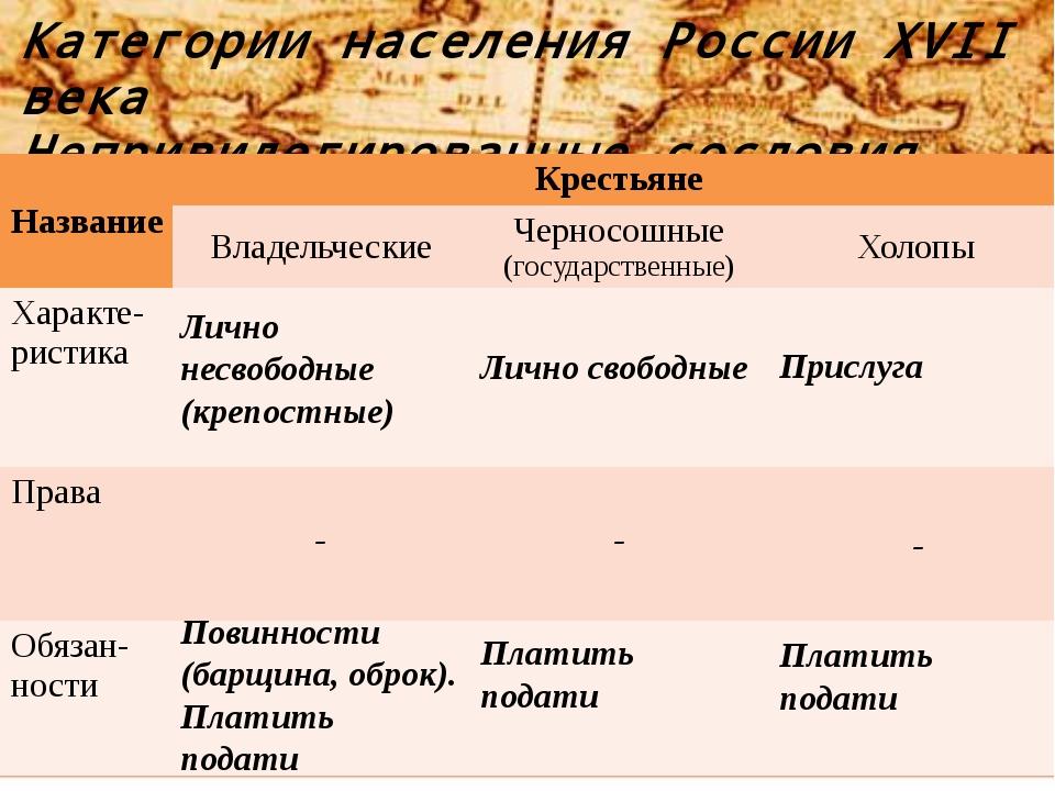 Категории населения России XVII века Непривилегированные сословия Лично несво...