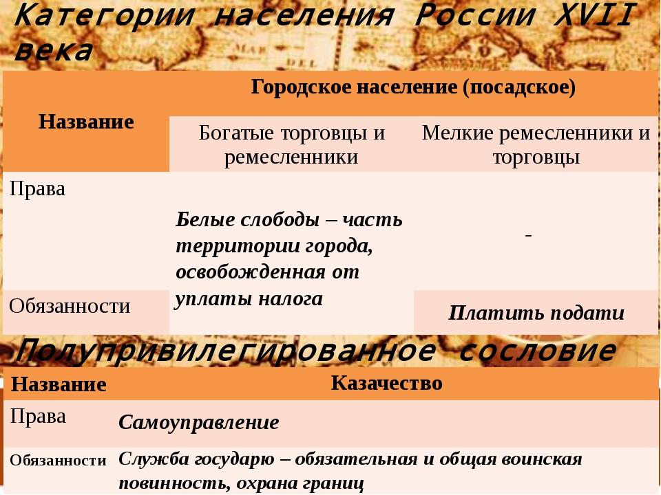 Категории населения России XVII века Непривилегированные сословия Белые слобо...