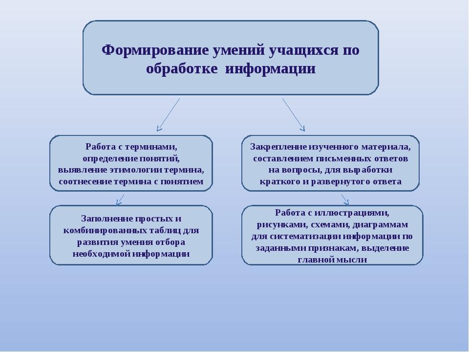 Формирование умений учащихся по обработке информации Работа с терминами, опре...