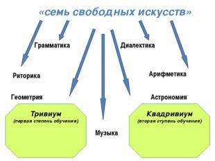 Квадривиум (вторая ступень обучения) Тривиум (первая степень обучения) «семь