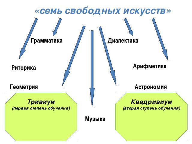 Квадривиум (вторая ступень обучения) Тривиум (первая степень обучения) «семь...