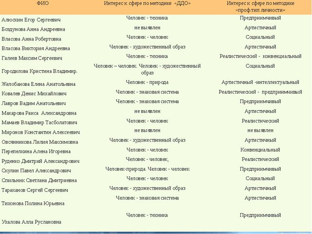 ФИО Интерес к сфере по методике «ДДО» Интерес к сфере по методике «проф.тип л...