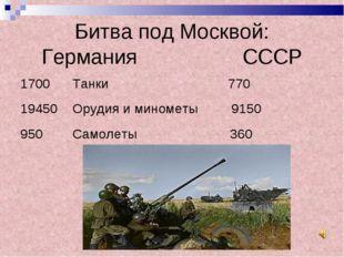 Битва под Москвой: Германия СССР 1700Танки 770 19450Орудия и минометы 9150