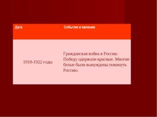 ДатаСобытия и явления 1918-1922 годыГражданская война в России. Победу одер