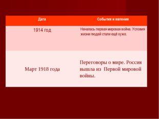 Дата События и явления 1914 годНачалась первая мировая война. Условия жизни