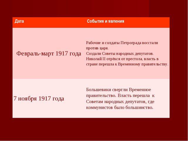 Дата События и явления Февраль-март 1917 годаРабочие и солдаты Петрограда в...