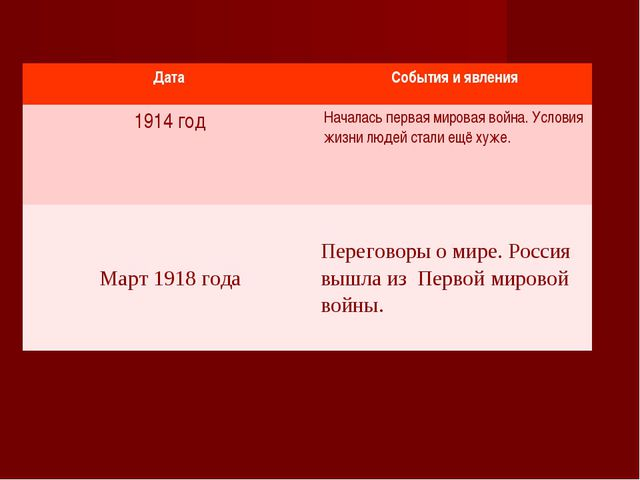 Дата События и явления 1914 годНачалась первая мировая война. Условия жизни...