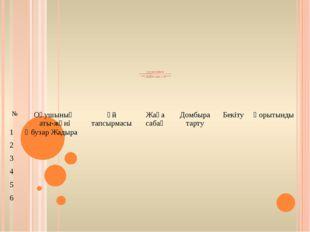 БАҒАЛАУ ПАРАҒЫ БАҒАЛАУ КРИТЕРИЙЛЕРІ: 12 БАЛЛ; 10-12 – «5» 7-9 «4» 1-6 «3» БА