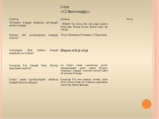 І-топ «Сәйкестендіру» Сұрақтар Жауаптар Түзету Тәттімбет қандай...