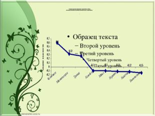 На графике представлено ранжирование городов области по обобщен- ному индекс