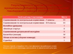 Результативность участия в Спартакиаде муниципальных общеобразовательных учре