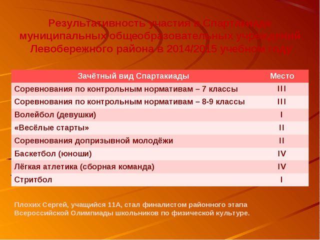 Результативность участия в Спартакиаде муниципальных общеобразовательных учре...