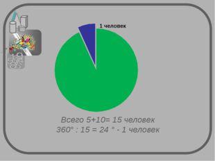Всего 5+10= 15 человек 360° : 15 = 24 ° - 1 человек