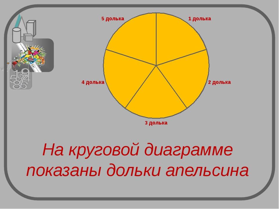 На круговой диаграмме показаны дольки апельсина