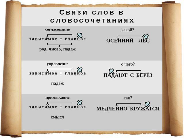 Связи слов в словосочетаниях согласование зависимое + главное род, число, па...
