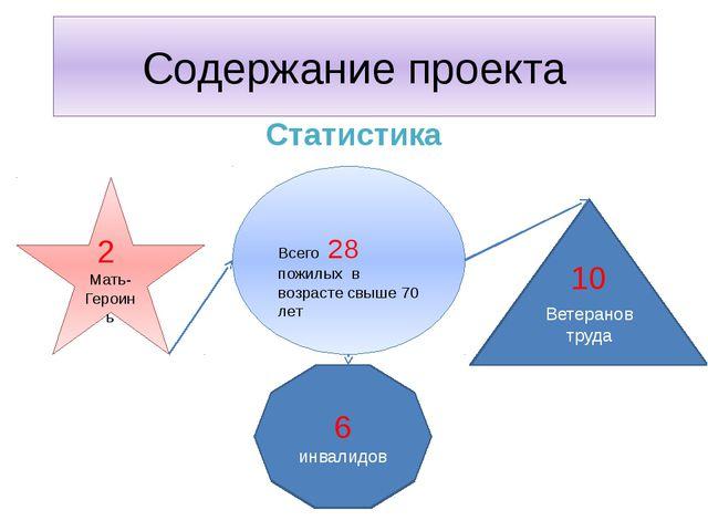 Содержание проекта Статистика Всего 28 пожилых в возрасте свыше 70 лет 2 Мать...