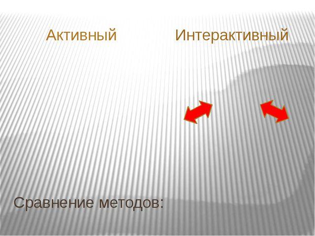 Сравнение методов: Активный Интерактивный