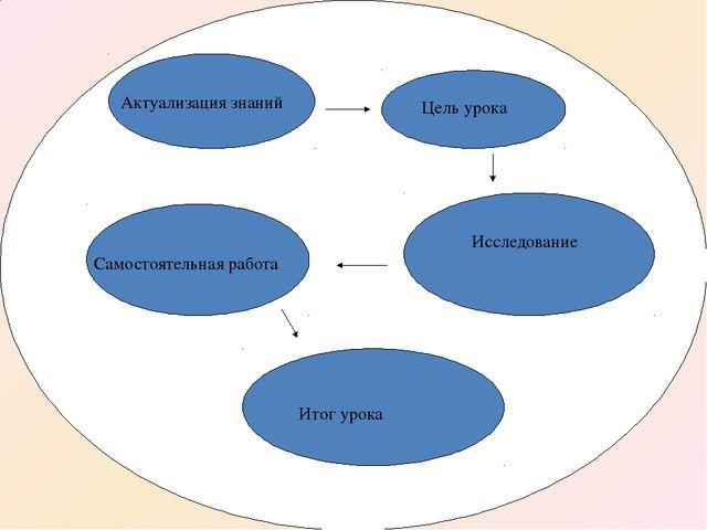Актуализация знаний Итог урока Самостоятельная работа Исследование Цель урока