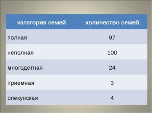 категория семей количество семей полная 97 неполная 100 многодетная 24 п