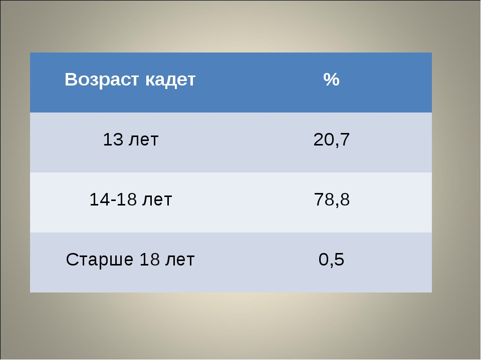 Возраст кадет % 13 лет 20,7 14-18 лет 78,8 Старше 18 лет 0,5