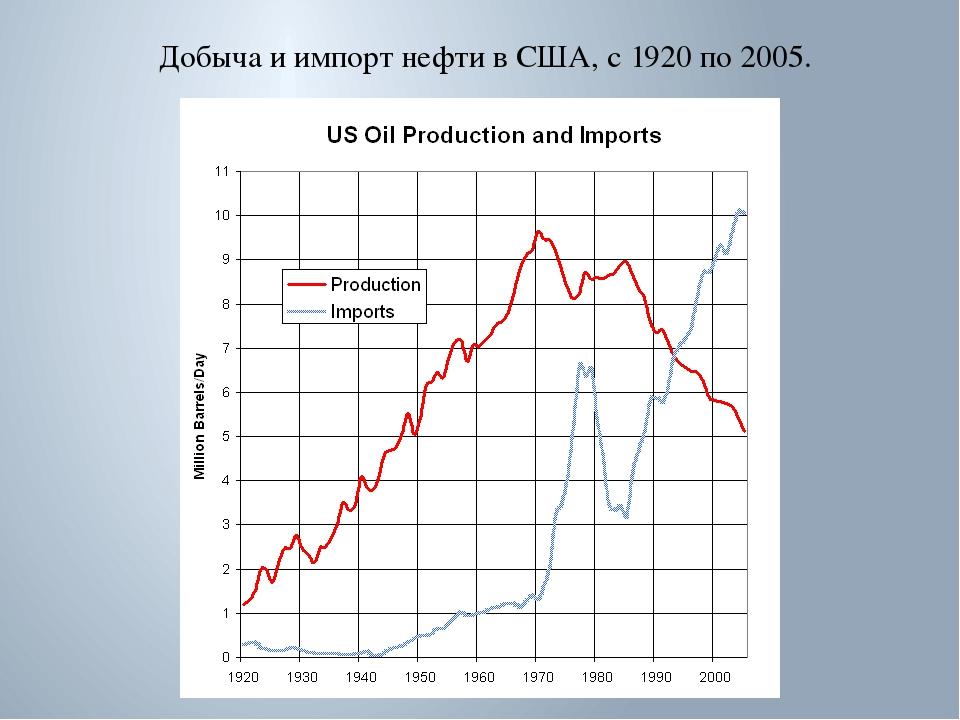 Добыча и импорт нефти в США, с 1920 по 2005.