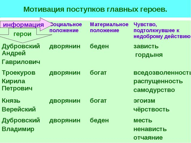 Мотивация поступков главных героев. информация герои