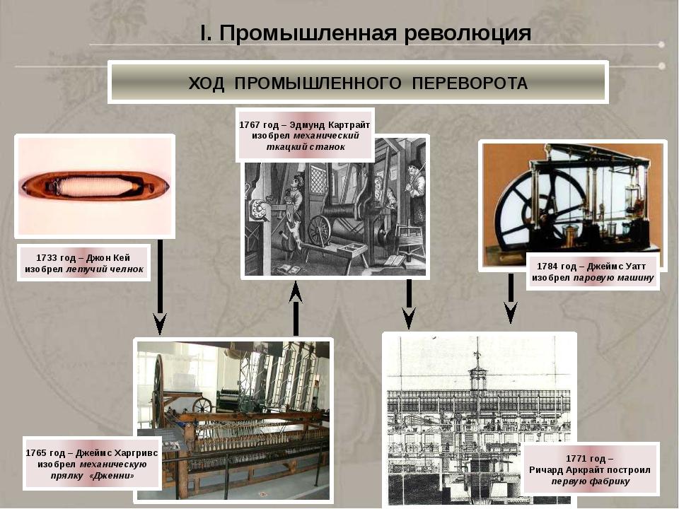 I. Промышленная революция 1. Развивается машинное производство. Машины начина...