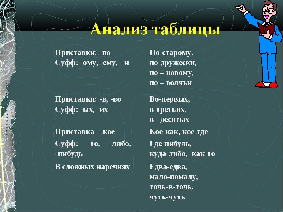 Анализ таблицы Приставки: -по Суфф: -ому, -ему, -и По-старому, по-дружески,...
