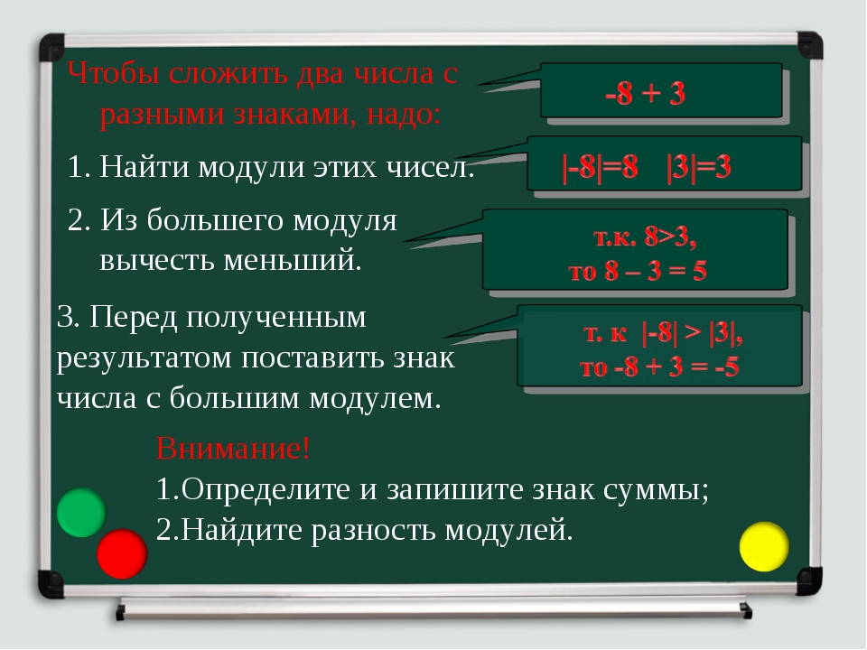 Чтобы сложить два числа с разными знаками, надо: 2. Из большего модуля вычест...