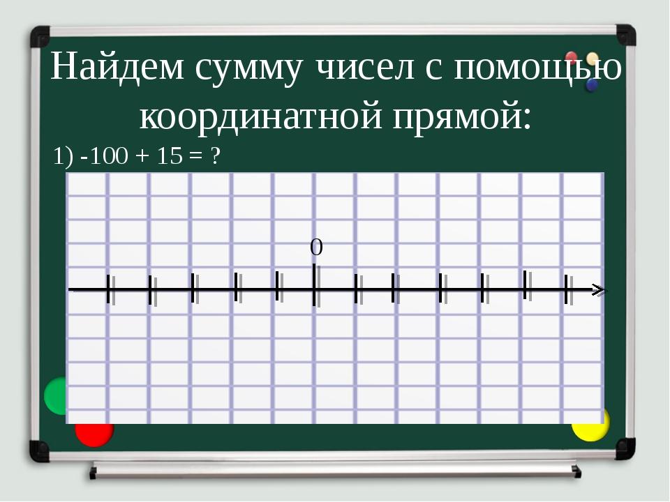 Найдем сумму чисел с помощью координатной прямой: 1) -100 + 15 = ? 0