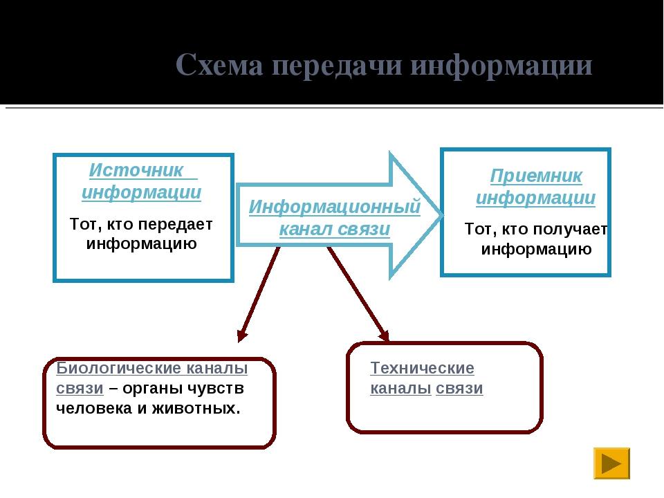 Схема передачи информации