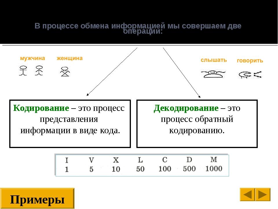 В процессе обмена информацией мы совершаем две операции: Примеры Кодирование...
