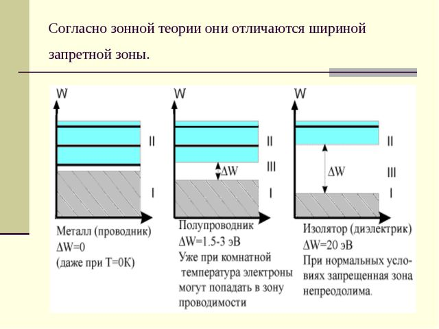 Согласно зонной теории они отличаются шириной запретной зоны.