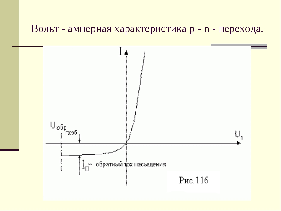 Вольт - амперная характеристика p - n - перехода.