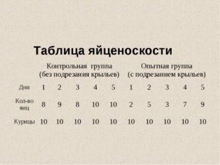 Таблица яйценоскости Контрольная группа (без подрезания крыльев)Опытная гр