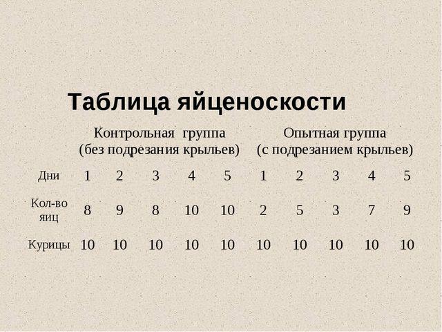Таблица яйценоскости Контрольная группа (без подрезания крыльев)Опытная гр...