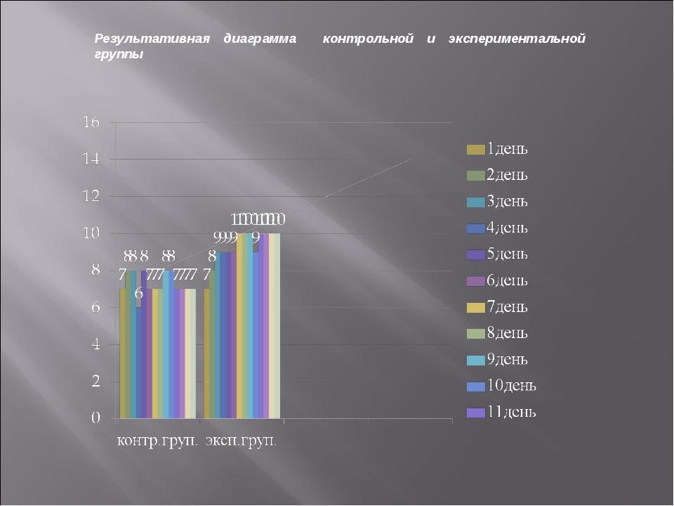 Результативная диаграмма контрольной и экспериментальной группы