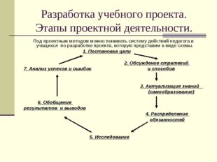 Разработка учебного проекта. Этапы проектной деятельности. Под проектным мето