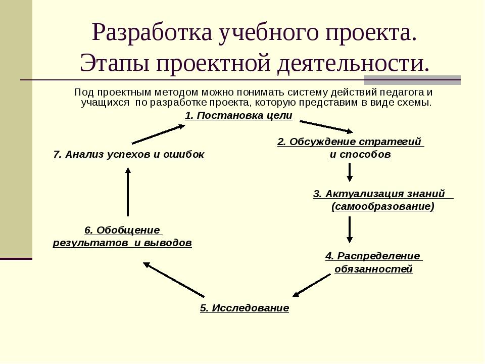Разработка учебного проекта. Этапы проектной деятельности. Под проектным мето...