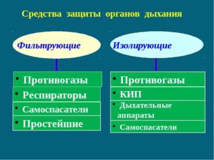 Противогазы Средства защиты органов дыхания Респираторы Самоспасатели Просте