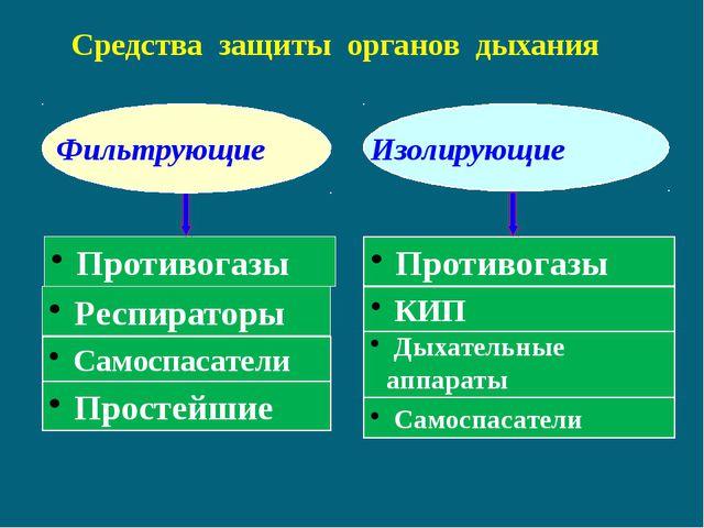 Противогазы Средства защиты органов дыхания Респираторы Самоспасатели Просте...