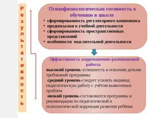 Результативность Психофизиологическая готовность к обучению в школе сформиров