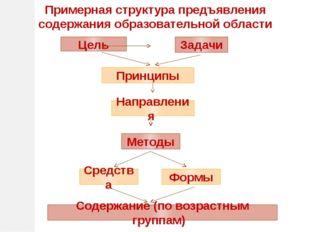 Примерная структура предъявления содержания образовательной области Принципы