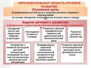 Основная цель Формирование устной речи и навыков речевого общения с окружающи