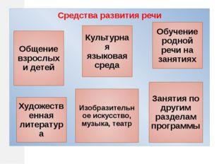Средства развития речи Общение взрослых и детей Культурная языковая среда Об
