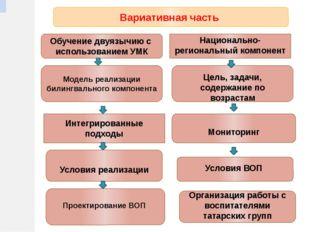 Вариативная часть Обучение двуязычию с использованием УМК Интегрированные под