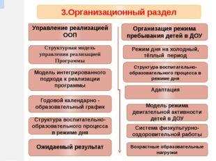3.Организационный раздел Организация режима пребывания детей в ДОУ Управление