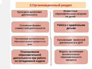 3.Организационный раздел Возрастные образовательные нагрузки на детей Основны