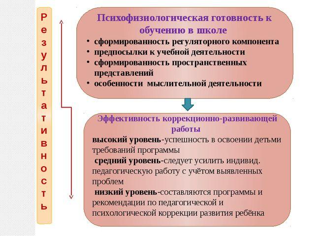 Результативность Психофизиологическая готовность к обучению в школе сформиров...