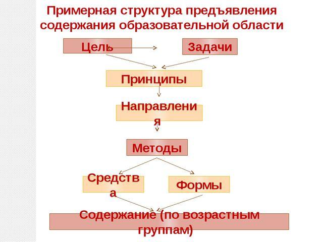 Примерная структура предъявления содержания образовательной области Принципы...